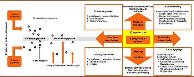 Innovationsmarketing: Erweiterung der Innovationsbasis